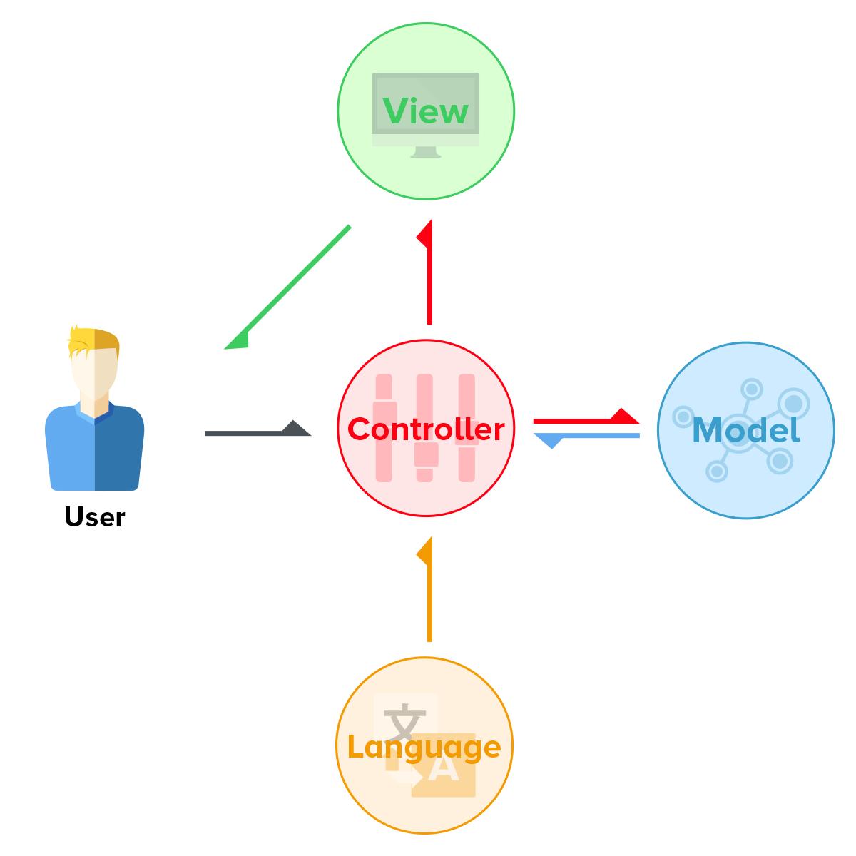 Opencart MVCL Yapısı